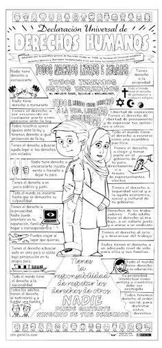 Lee la lista del póster acerca de Los Derechos humanos. Selecciona 2 derechos humanos y en tu Cuaderno de Reflexión escribe una reflexion de cada uno de ellos en párrafos de 12 lineas. Usa palabras de transición compuestas (circulalas) Usa tiempos compuestos (subrayalos) Ideas de actividad. M. Melara