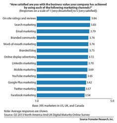 """[Statistics] """"Business Value of Online Marketing Channels"""" from Forrester Research Inc. - 2013 North America and UK digital maturity online survey"""" of 395 marketers and e-business executives Mobile Marketing, Facebook Marketing, Online Marketing, Digital Marketing, Social Media Roi, Social Media Marketing, Social Advertising, Word Of Mouth Marketing, Google Plus"""