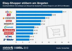 Die Grafik zeigt die durchschnittliche Verweildauer pro Besuch bei deutschen Online-Shops im Juni 2013.  #statista #infografik
