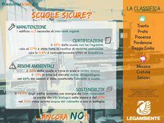 Un terzo delle scuole italiane ha bisogno di interventi urgenti di manutenzione, ancora di più sono quelle situate in aree a rischio ambientale. Per non parlare di quelle che ancora non hanno tutte le certificazioni necessarie. Il dossier Ecosistema #Scuola XIV, qui -> http://www.legambiente.it/ecosistema-scuola-2013