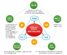 経営理念図