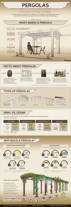 One trendy landscaping feature that many people are getting for their outdoor areas, are Pergolas. This infographic takes a look at pergolas from how they are made and the best materials to choose as well as the many different types of pergolas.
