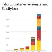 Infographic: Tiborcz Eszter és versenytársai, 3. pályázat - szubjektív pontokkal nyert http://www.hir24.hu/belfold/2014/05/28/igy-elozott-be-mindenkit-orban-rahel-sogornoje/
