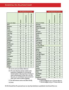 Download a PDF of the Essential Oil Dilution Chart from the Modern Essential 3rd Edition Book.