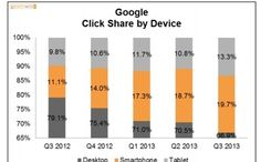 Mobile Trumps Desktop in Paid Search Click Share [Study]