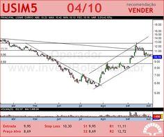 USIMINAS - USIM5 - 04/10/2012 #USIM5 #analises #bovespa