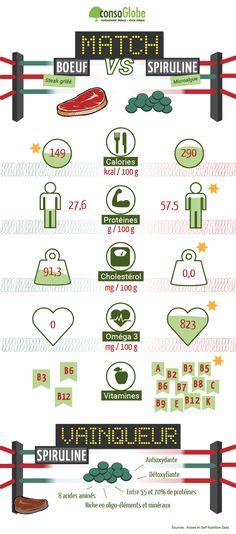 Boeuf vs Spiruline : lequel est le meilleur pour la #santé et l'environnement ?