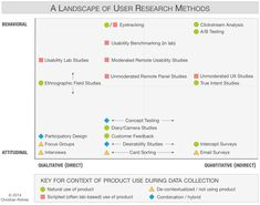 UX research is the most essential part of the UX design process. If you do not have a clear idea of who your target user is and what they want (or need); Design Thinking, Ab Testing, User Centered Design, Usability Testing, User Experience Design, Customer Experience, Customer Service, Information Architecture, Research Methods
