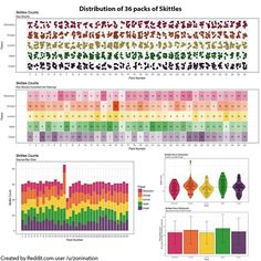 """Data analysis of the distribution of 36 packs of Skittles candy. ➖ Notes: """"In order to properly analyze the distribution of Skittles, you should divide up smaller packets, gather a standard deviation for each color, and then compare to one another. Getting a single bag of skittles is only an interesting anecdote, whereas gathering data in multiple variables over multiple trials... well, I'll let my comment speak for itself."""" ➖ Heatmap """"This is where we start to get into /r/dataisbeautiful…"""