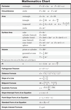 17 best algebra 2 images on pinterest algebra 2 formula chart and