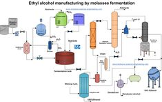 Process flowsheet of ethanol production from molasses by fermentation