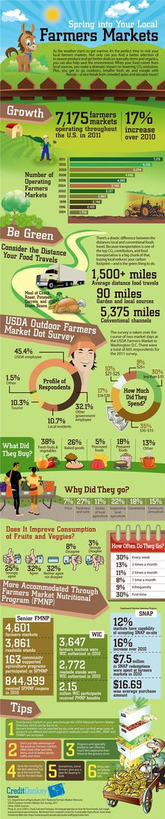 To market, to market...farmers markets by the numbers.