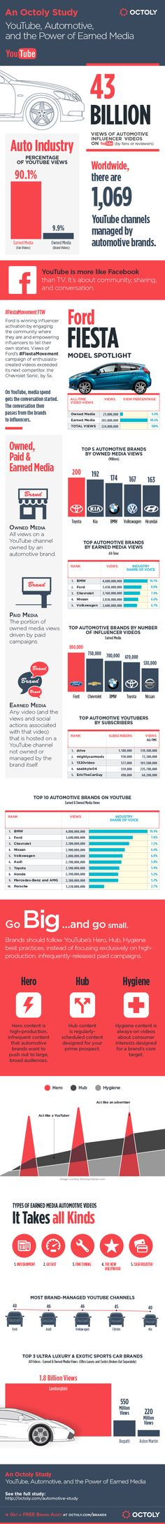 YouTube & The Automotive Industry: BMW Laps the Competition with 4.8 Billion Views [Infographic]