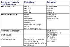 Cours de Espagnol 4e - Le genre et le nombre - Maxicours.com