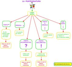 mappa concettuale sulla punteggiatura - Cerca con Google Italian Grammar, Italian Vocabulary, Italian Language, Effective Study Tips, Montessori Math, Learning Italian, Homeschool, Teaching, Writing
