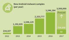 Su Android compaiono 8400 malware al giorno https://www.sapereweb.it/su-android-compaiono-8400-malware-al-giorno/ Il mondo delle app Android al di fuori del Play Store di Google è sempre più pericoloso. Lo rivelano i ricercatori del produttore di Antivirus G Data, che da anni tengono traccia della galassia di malware che orbitano intorno al sistema operativo creato dalla casa di Mountain View e che hanno...