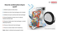 Ventless Dryer Comparison - Mike Peebles, the laundry expert at Bosch, provided this diagram to illustrate the dual air flow system in condenser dryers. Tumble Dryers, Domestic Cleaning, Laundry Drying, Best Appliances, Clothes Dryer, Heat Exchanger, Electrical Outlets, Heat Pump, Washer And Dryer