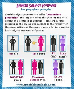 Pronombres personales in Spanish - a good way to see and remember