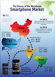 The future of Worldwide Smartphone Market; source: IDG