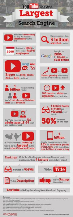 Youtube second largest search engine. #youtube #videos #searchengine #statistics #infographic #socialmedia #viral