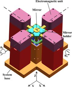 Modeling and design of a normal stress electromagnetic actuator with linear characteristics for fast steering mirror | Optical Engineering | SPIE