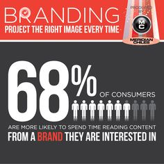 This fact proves that every business needs branding content because consumers are interested in the information you have to share with them! Not only that, but they are taking the time to read content related to the brands that hold their interest! Make sure your brand captivates an audience.  For information on how to accomplish this or for details on how Meridian-Chiles can help you project the right image, contact us!