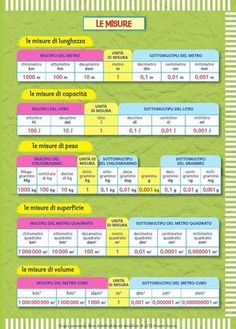 from Il mio super quad mat 5 Algebra, Mental Calculation, Importance Of Time Management, Italian Language, Learning Italian, Math Skills, Math Tutor, Math Games, Teaching Math