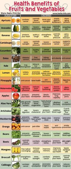 Relative health benefits of fruits and vegetables. Health properties of many fru. Relative health benefits of fruits and vegetables. Health properties of many fruits and vegetables Get Healthy, Healthy Tips, Healthy Choices, Healthy Recipes, Healthy Weight, Diet Recipes, Being Healthy, Heart Healthy Foods, Healthy Food For Men