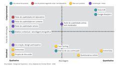 Diagrama tipos de pesquisa com usuário