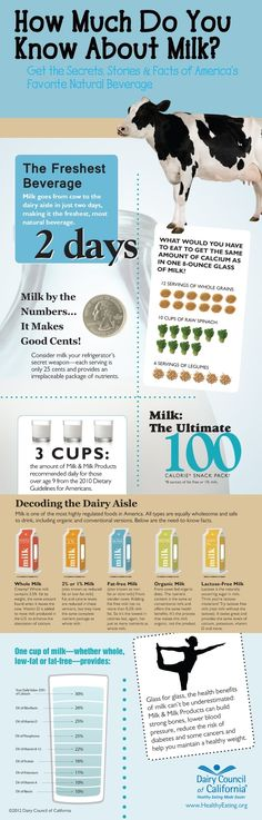 How much do you know about milk?