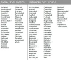 Sales Resume Words Action Words For Successful Sales Resumes, Resume Keywords And Phrases 22 Keywords For Cv Resume Examples For, Esl Research Proposal Ghostwriter Sites For College Quality, Resume Power Words, Resume Action Words, Resume Words, Resume Writing, Life Skills Class, List Of Skills, Verb Words, Writing Words, Sales Resume
