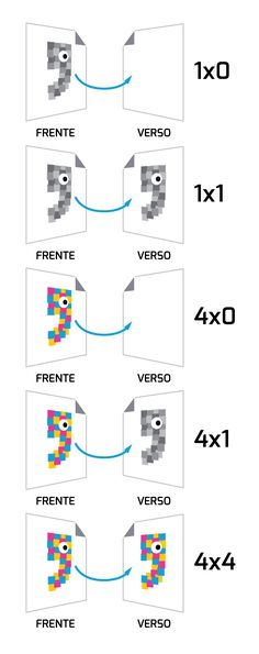 O que significam os termos 1x0, 1x1, 4x0, 4x1 e 4x4? | Printi
