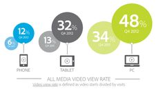 Video Content Drives Social Engagement, Gains Ground on Mobile [Report]