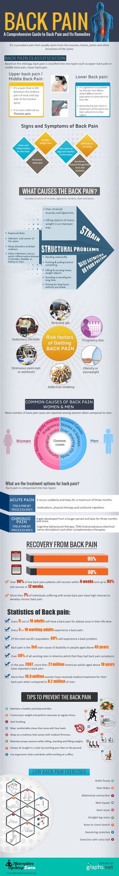 90% of the world's population commonly suffers from #backpain. This info graphic depicts on symptoms, signs, causes and treatment for back pain.