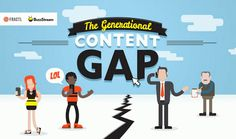 How much time do we spend consuming content? When do we consume content online? Which device do we use to view content?