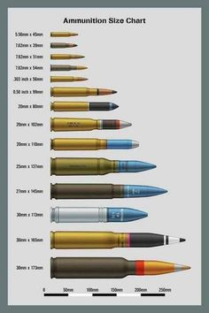 icu ~ Pin on Gunz ~ Bombs Size Chart Five A chart showing the relative sizes of bombs and rockets from to Not a comprehensive list, this is only ones that I have drawn personally. Military Weapons, Weapons Guns, Guns And Ammo, Military Aircraft, Military Tactics, Weapon Concept Art, Cool Guns, War Machine, Revolver