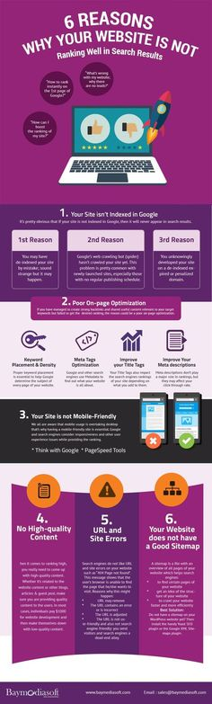 6 Reasons Why Your Website is Not Ranking Well in Search Results Infographic Inbound Marketing, Marketing Services, Marketing Digital, Content Marketing, Internet Marketing, Online Marketing, Social Media Marketing, Business Marketing, Marketing Ideas