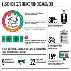 Customer experience and engagement Source: raconteur.net #customer #experience #interaction #brand #advertising #relationship #engagement #trust #communication #listening #conversation #discussion #understanding #knowledge #reasoning #evaluation #explanation #strategy #observation #initiative #responsive #flexibilty #adaptable #relevant #personalize #marketing #analysis #management