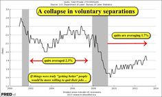 Voluntary separations have plummented compared to before The Great Recession.