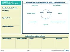 Functional Medicine Matrix Model from The Institute for Functional Medicine #functionalmedicine