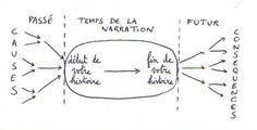 les 4 types d'histoires : schema du temps de la narration dans le roman (d'après O. S. Card via le site ecrire-un-roman.com)