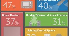 Liked on Pinterest: INFOGRAPHIC: Top 10 home technology trends - A 2012 NAHB survey asked consumers which home technology features were on their wish-list and these were the top 10 responses.