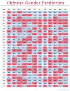 Use the chinese birth gender chart for gender selection helpful