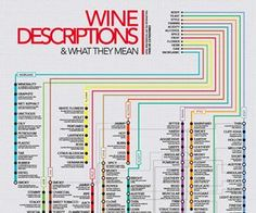 "40 common wine descriptions that wine writers use to describe the flavors of wine from ""Austere"" to ""Velvety"". Expand your vocabulary."