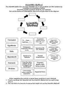 the scientific method scientific method reading