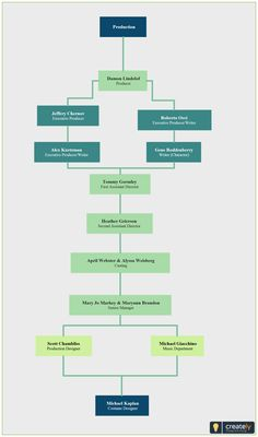 Org Chart Template For Team Intro Page Organizational Chart - Online org chart template