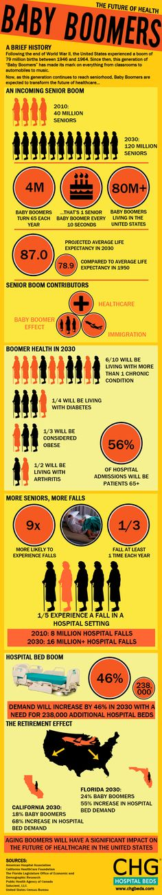 Infographic on Baby Boomers who are about to transform health care. What do you think is the life expectancy of #Boomers?
