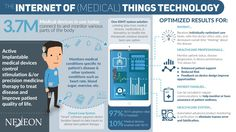 IoMT tech can revolutionise the healthcare industry by allowing for improved patient care & enhanced productivity & communication within medical facilities. Disruptive Technology, Digital Technology, Medical Technology, Cloud Computing, Blockchain, Portal, Biometric Devices, Innovation, Big Data Technologies