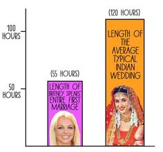 Buzzfeed of charts from living in India