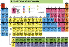 Periodic table classification of elements 2g 1024730 places using salt in aquaponics is not a new thing but here is a few very handy urtaz Gallery